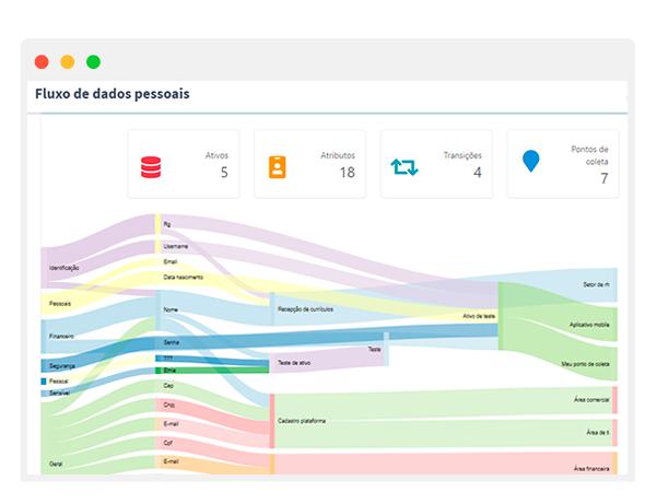 PrivacyTools - LGPD - Data Mapping